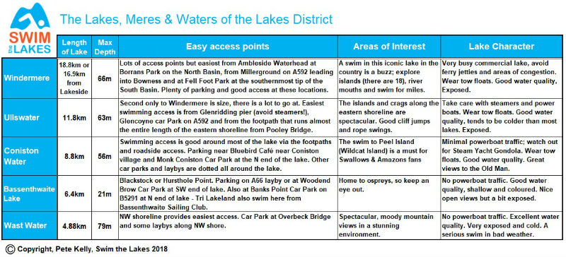 Where to_Lake Swimming in the Lakes