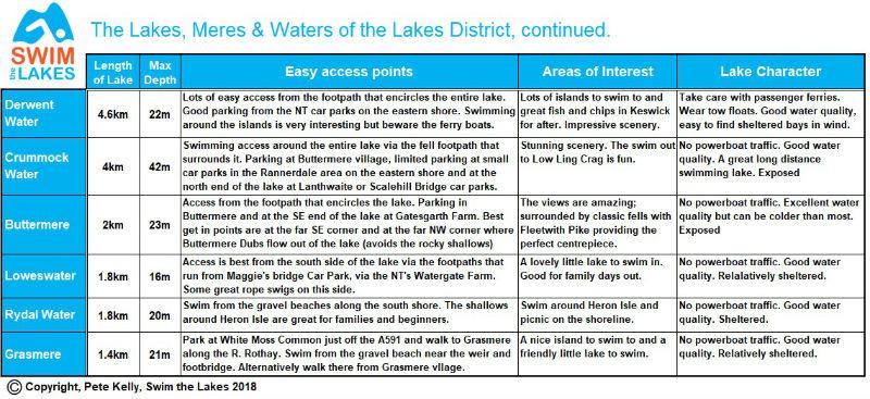 Where to_Lake Swimming